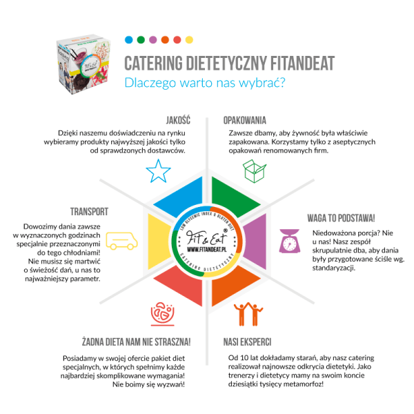 catering dietetyczny fitandeat